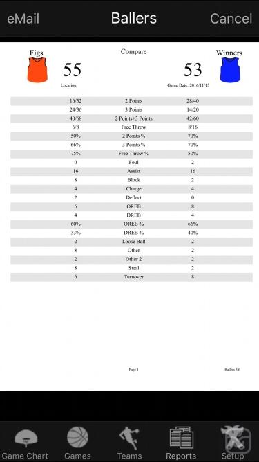 تصاویر Ballers Basketball Stats